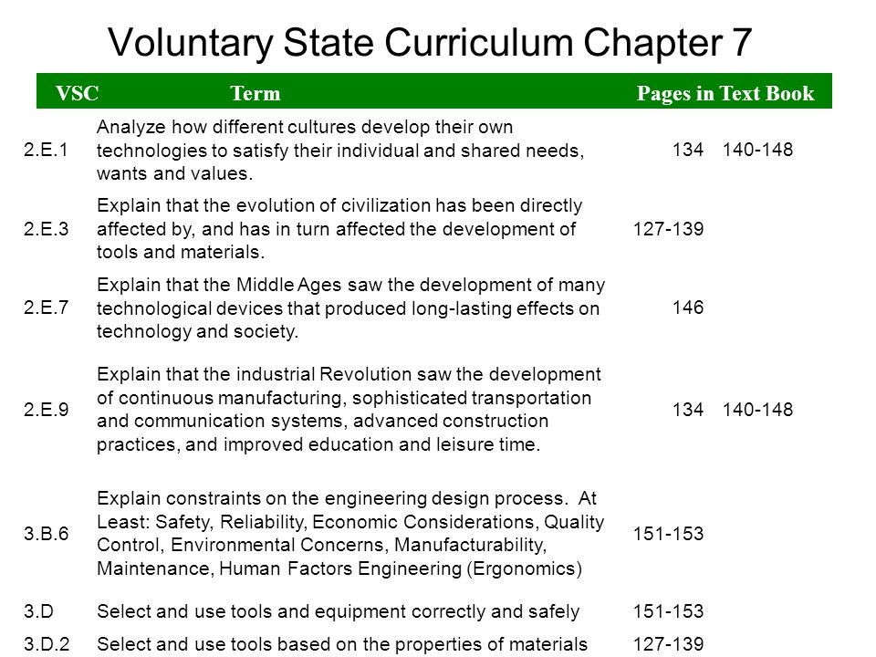 Voluntary State Curriculum Chapter 7 VSCTerm Pages in Text Book 1.A.4 Explain that technology liberates us from demeaning and demanding labor and, therefore, creates more leisure.