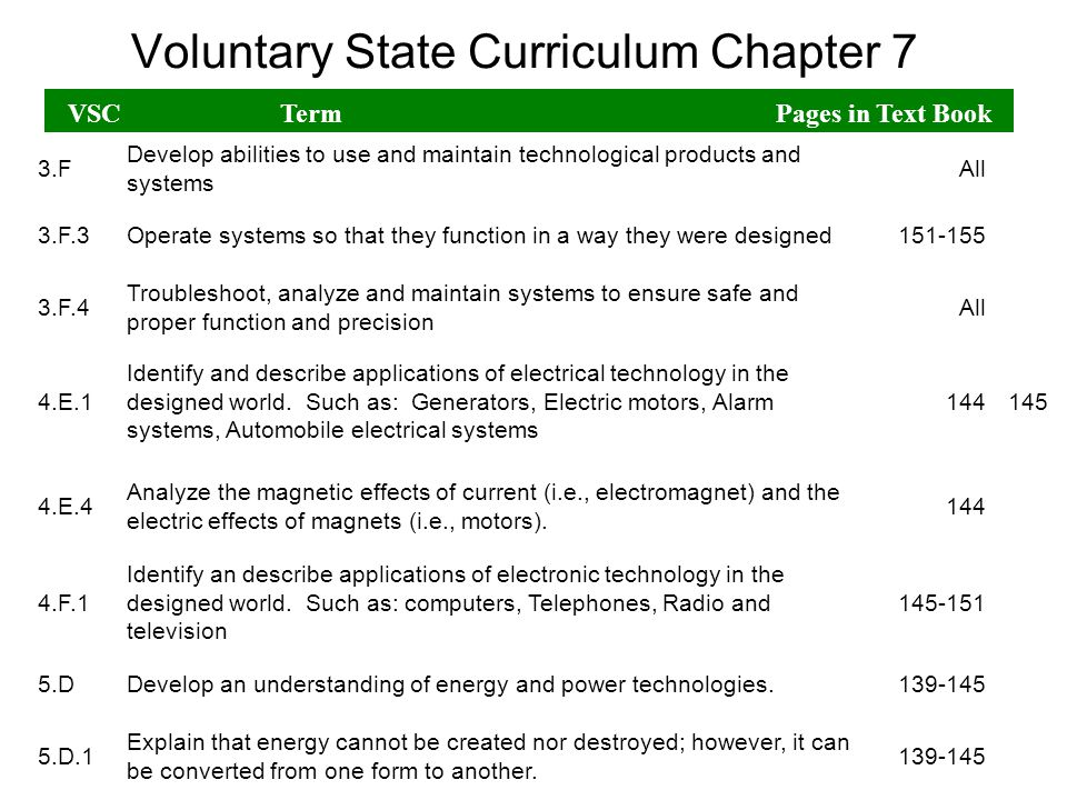 Voluntary State Curriculum Chapter 7 VSCTerm Pages in Text Book 2.E.1 Analyze how different cultures develop their own technologies to satisfy their individual and shared needs, wants and values.