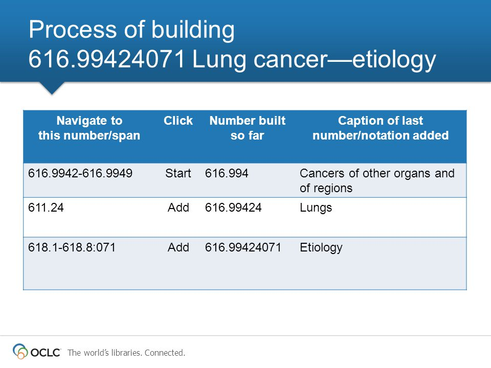 The world's libraries. Connected. Process of building 616.99424071 Lung cancer—etiology Navigate to this number/span ClickNumber built so far Caption