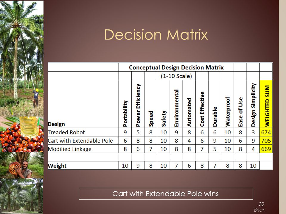 Decision Matrix Cart with Extendable Pole wins 32 Brian