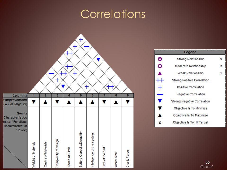 Correlations 36 Gianni