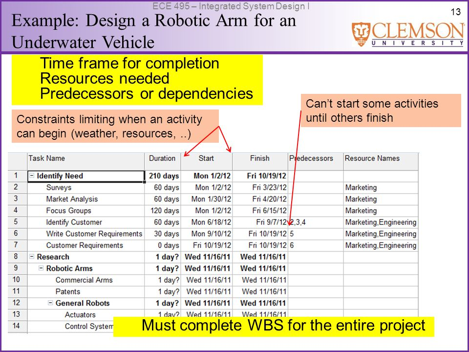 13 ECE 495 – Integrated System Design I Example: Design a Robotic Arm for an Underwater Vehicle Time frame for completion Resources needed Predecessors or dependencies Constraints limiting when an activity can begin (weather, resources,..) Can't start some activities until others finish Must complete WBS for the entire project