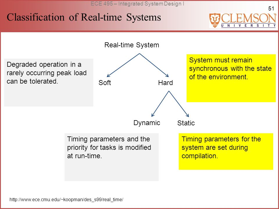 51 ECE 495 – Integrated System Design I Classification of Real-time Systems http://www.ece.cmu.edu/~koopman/des_s99/real_time/ Real-time System SoftHard Dynamic Static System must remain synchronous with the state of the environment.