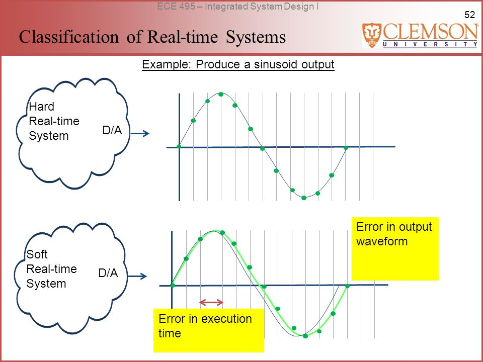 52 ECE 495 – Integrated System Design I Hard Real-time System Soft Real-time System Example: Produce a sinusoid output D/A Error in output waveform Error in execution time Classification of Real-time Systems