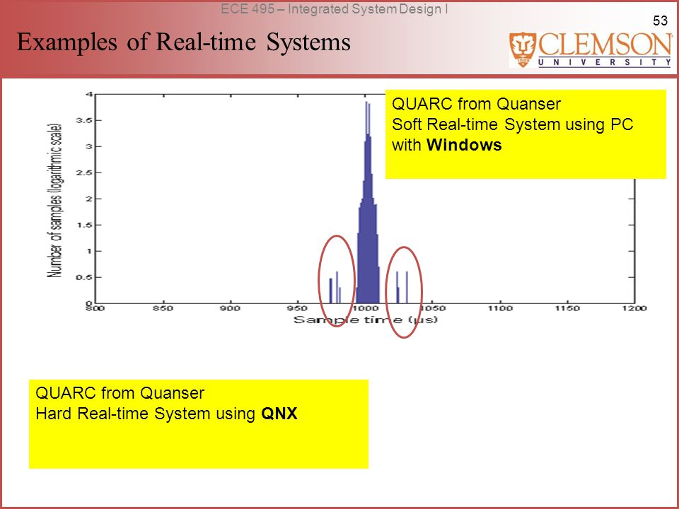 53 ECE 495 – Integrated System Design I Examples of Real-time Systems QUARC from Quanser Soft Real-time System using PC with Windows QUARC from Quanser Hard Real-time System using QNX