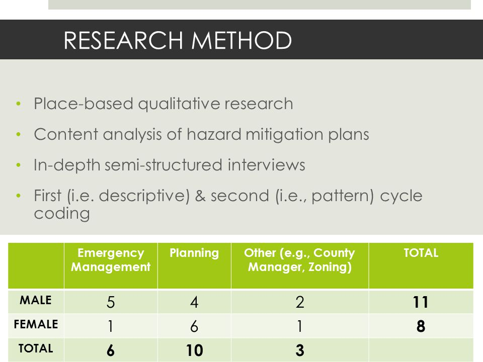 RESEARCH METHOD Emergency Management PlanningOther (e.g., County Manager, Zoning) TOTAL MALE 542 11 FEMALE 161 8 TOTAL 6103 Place-based qualitative research Content analysis of hazard mitigation plans In-depth semi-structured interviews First (i.e.