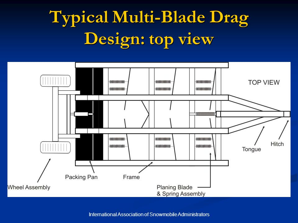 International Association of Snowmobile Administrators Typical Multi-Blade Drag Design: top view