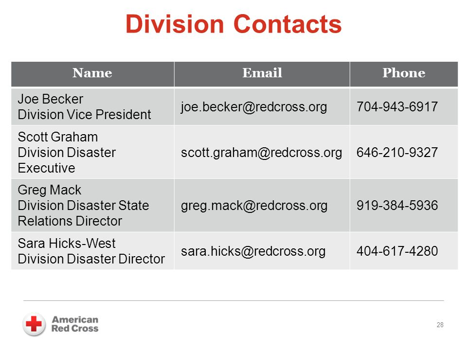 Division Contacts 28 NameEmailPhone Joe Becker Division Vice President joe.becker@redcross.org704-943-6917 Scott Graham Division Disaster Executive sc