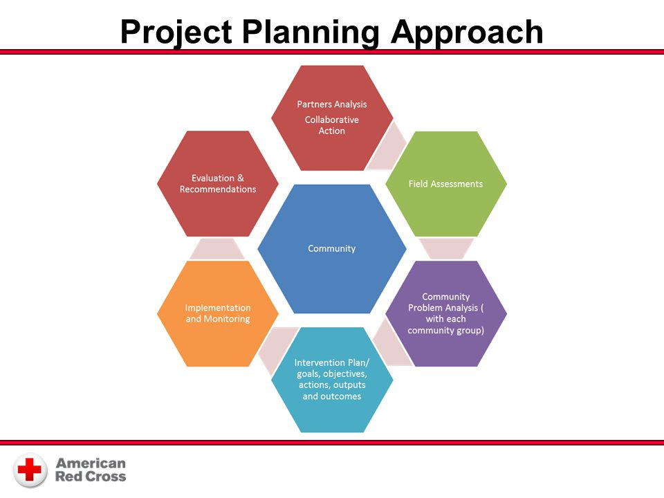 Project Planning Approach