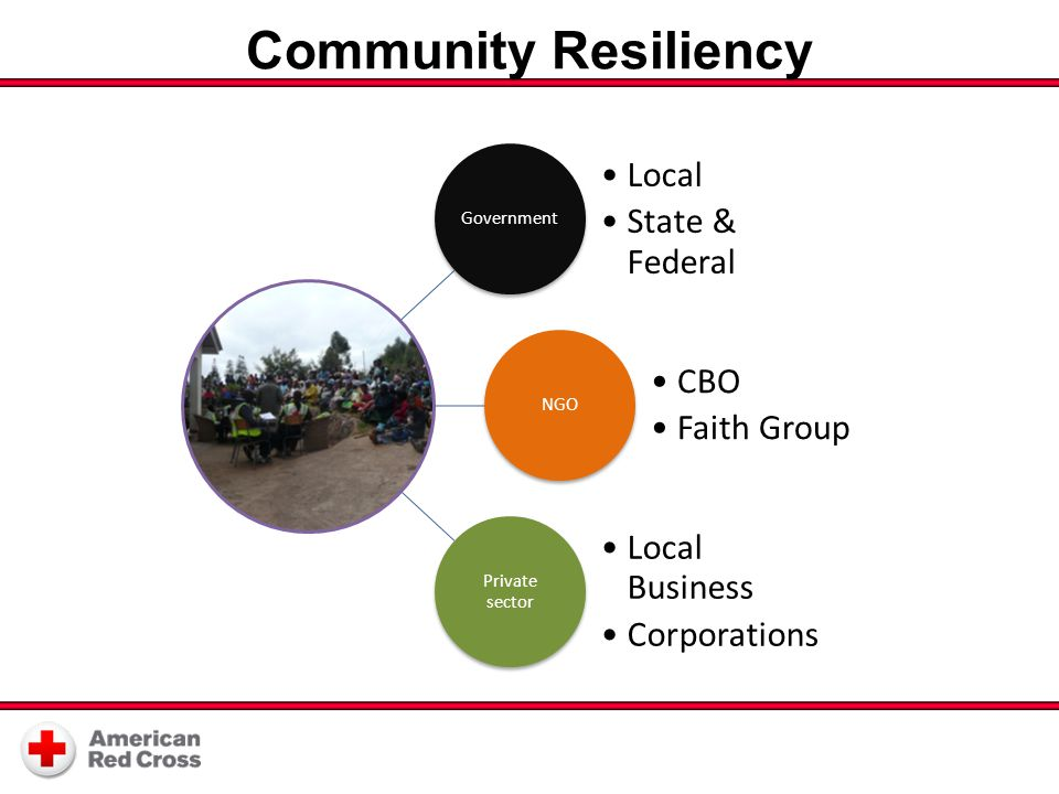 Community Resiliency Government Local State & Federal NGO CBO Faith Group Private sector Local Business Corporations