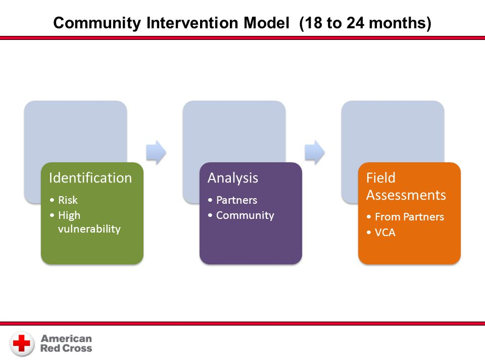 Community Intervention Model (18 to 24 months) Identification Risk High vulnerability Analysis Partners Community Field Assessments From Partners VCA