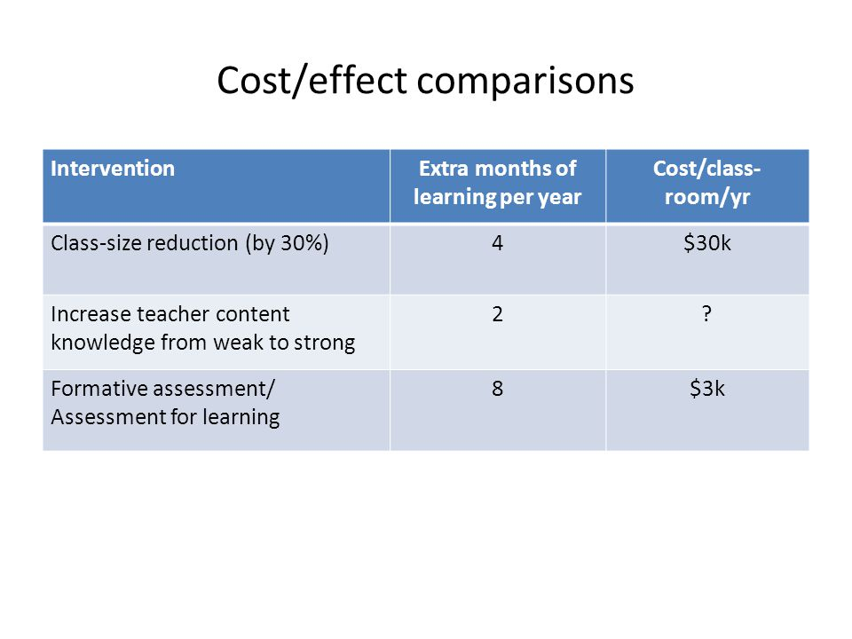 Cost/effect comparisons InterventionExtra months of learning per year Cost/class- room/yr Class-size reduction (by 30%)4$30k Increase teacher content knowledge from weak to strong 2.