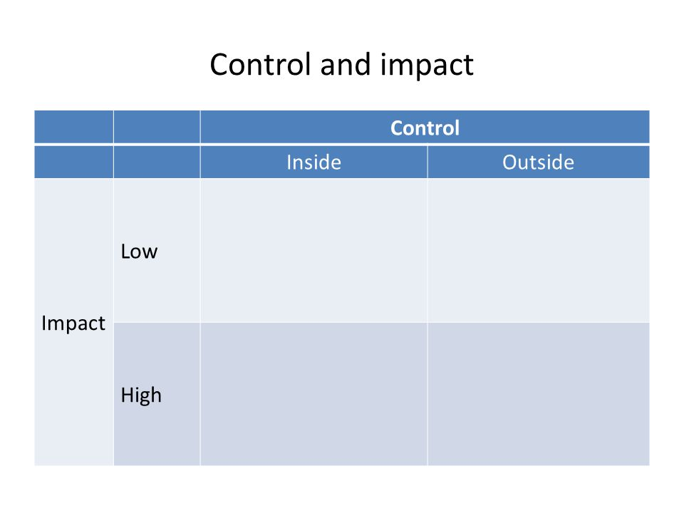 Control and impact Control InsideOutside Impact Low High