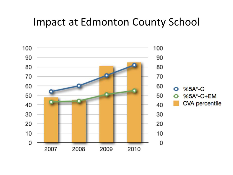 Impact at Edmonton County School