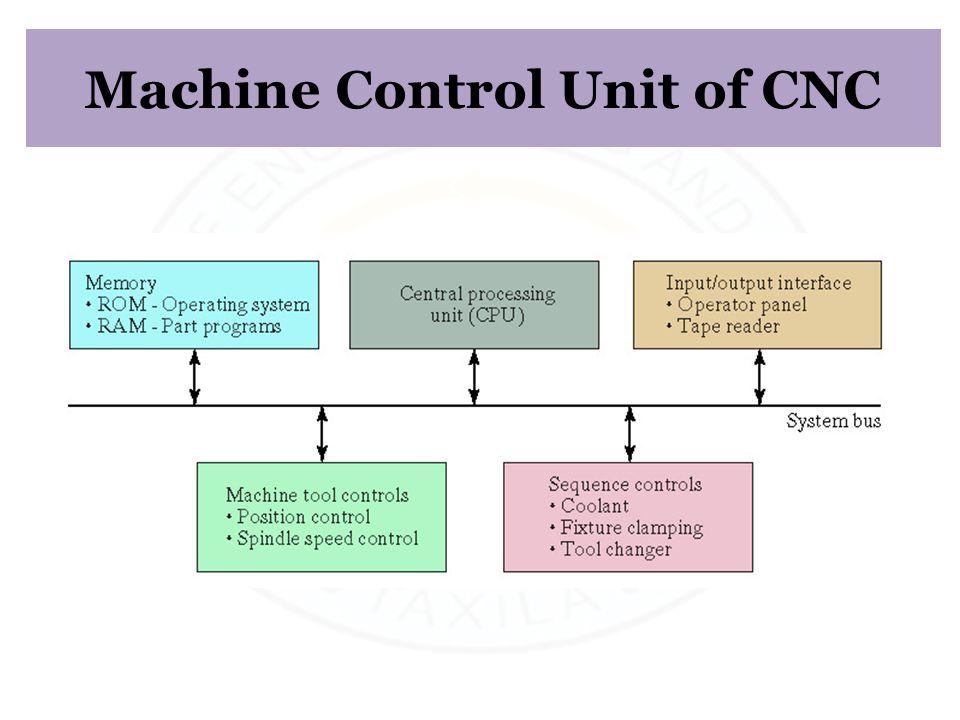 Machine Control Unit of CNC