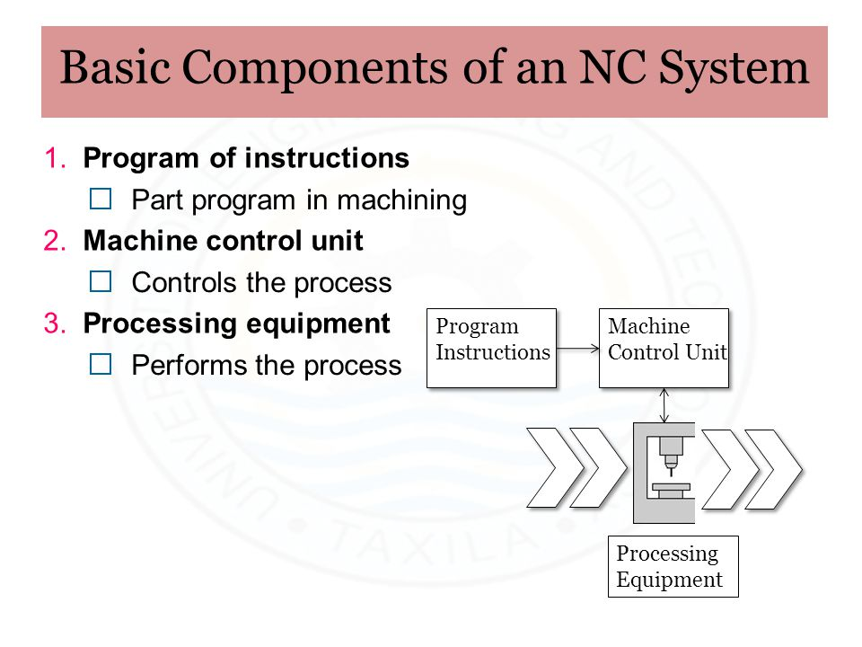 Basic Components of an NC System Machine Control Unit Machine Control Unit Program Instructions Program Instructions Processing Equipment 1. Program o