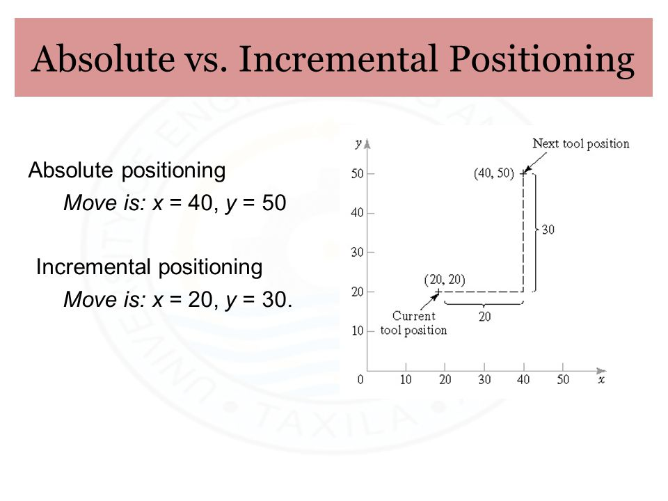 Absolute vs. Incremental Positioning Absolute positioning Move is: x = 40, y = 50 Incremental positioning Move is: x = 20, y = 30.