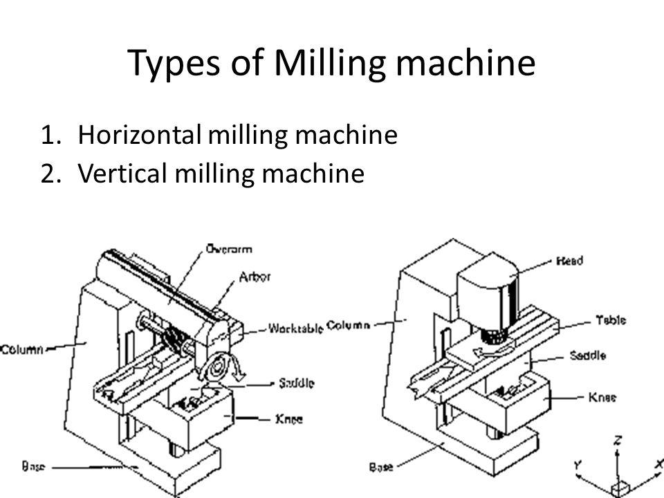 Types of Milling machine 1.Horizontal milling machine 2.Vertical milling machine