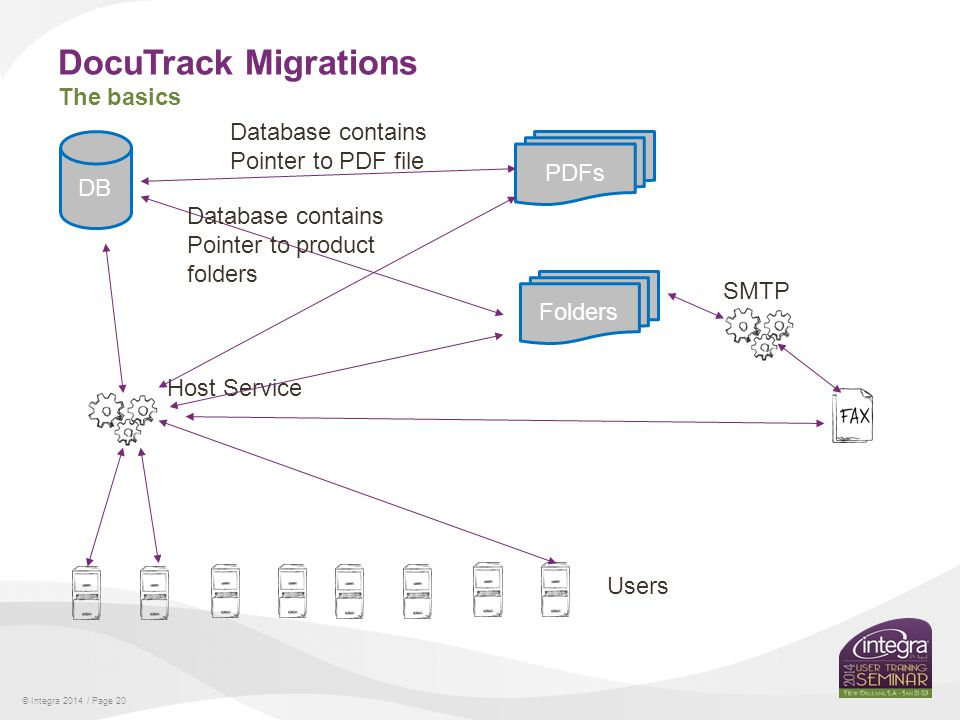 © Integra 2014 / Page 20 DocuTrack Migrations The basics DB Users Host Service PDFs Folders Database contains Pointer to PDF file Database contains Pointer to product folders SMTP