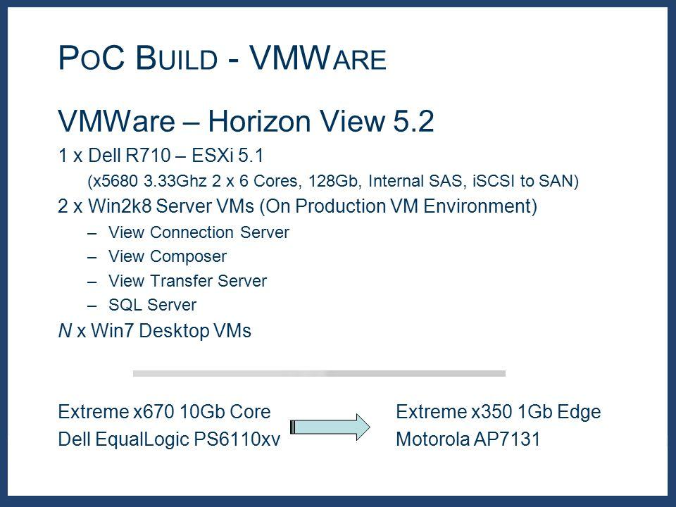 VMWare – Horizon View 5.2 1 x Dell R710 – ESXi 5.1 (x5680 3.33Ghz 2 x 6 Cores, 128Gb, Internal SAS, iSCSI to SAN) 2 x Win2k8 Server VMs (On Production
