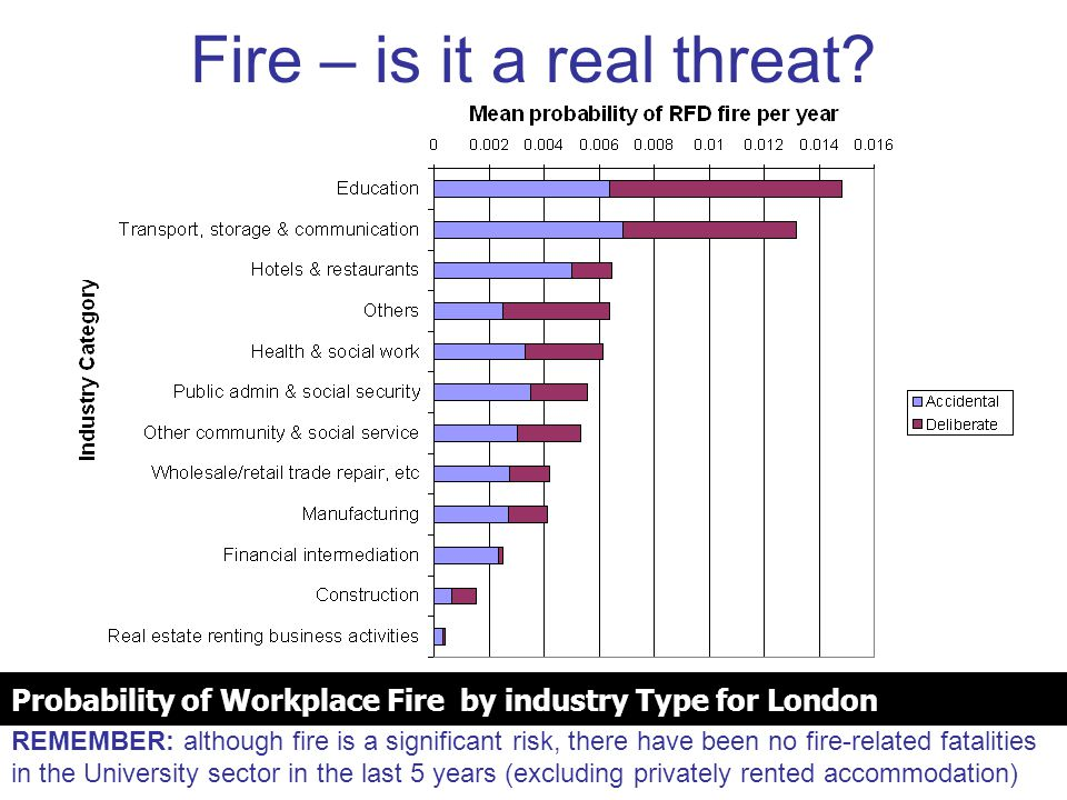 Probability of Workplace Fire by industry Type for London Fire – is it a real threat.
