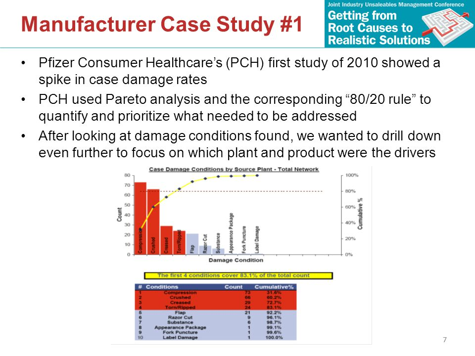 7 Manufacturer Case Study #1 Pfizer Consumer Healthcare's (PCH) first study of 2010 showed a spike in case damage rates PCH used Pareto analysis and the corresponding 80/20 rule to quantify and prioritize what needed to be addressed After looking at damage conditions found, we wanted to drill down even further to focus on which plant and product were the drivers 7