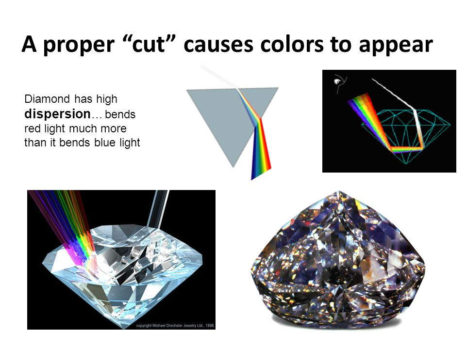 """A proper """"cut"""" causes colors to appear Diamond has high dispersion … bends red light much more than it bends blue light"""