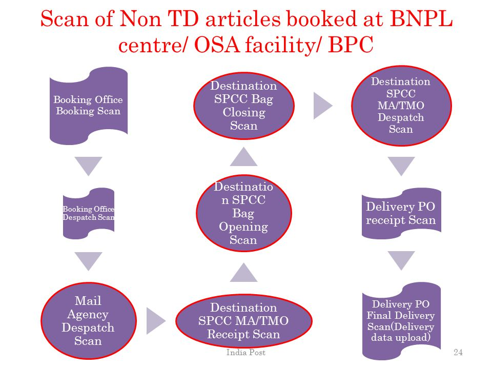 Scan of Non TD articles booked at BNPL centre/ OSA facility/ BPC Booking Office Booking Scan Booking Office Despatch Scan Mail Agency Despatch Scan De