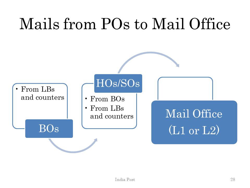Mails from POs to Mail Office From LBs and counters BOs From BOs From LBs and counters HOs/SOs Mail Office (L1 or L2) India Post28