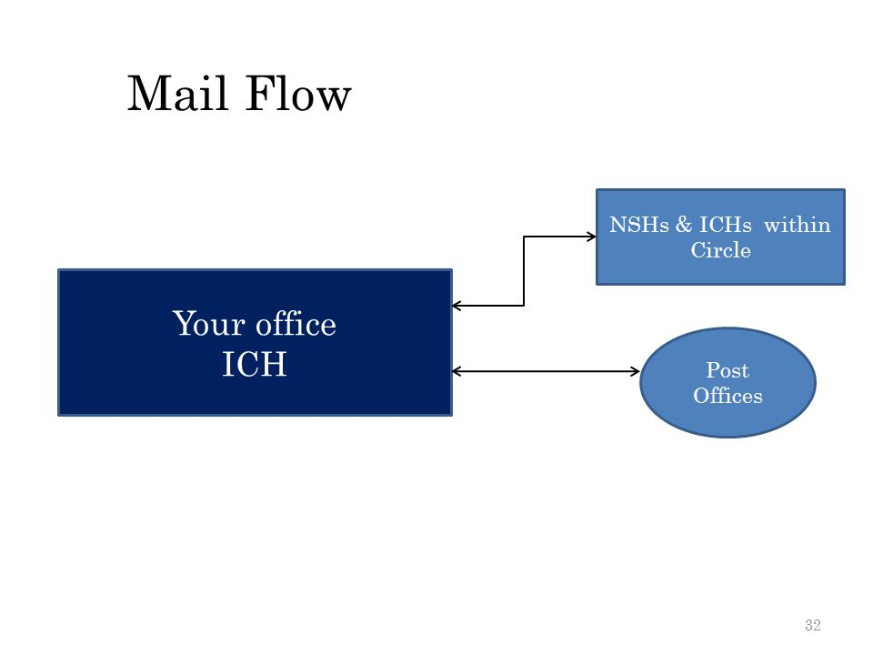32 Mail Flow Your office ICH NSHs & ICHs within Circle Post Offices