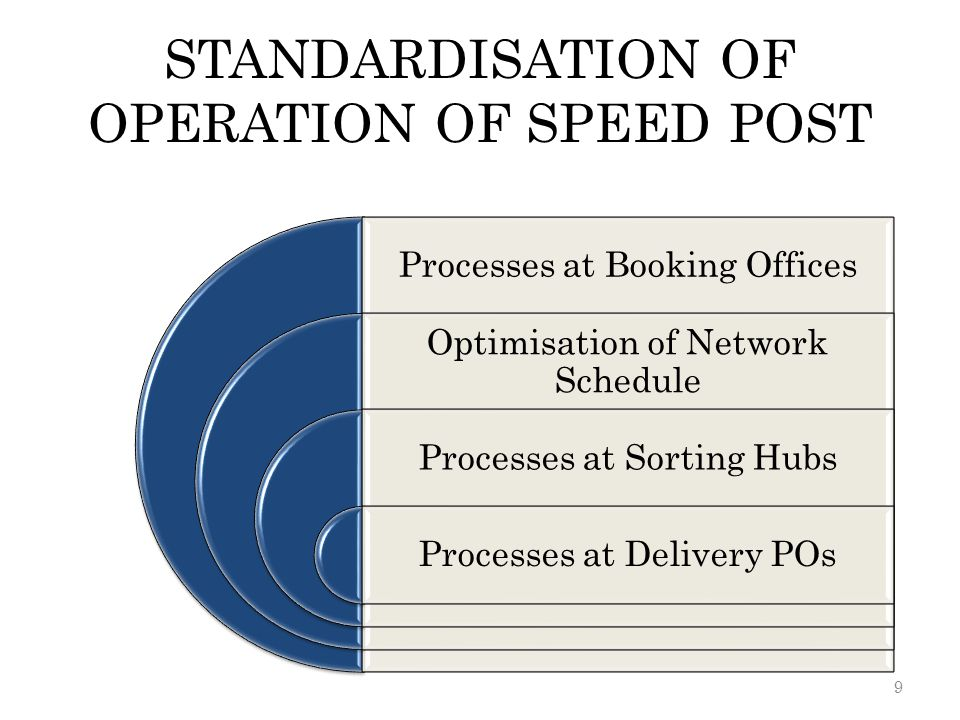 STANDARDISATION OF OPERATION OF SPEED POST Processes at Booking Offices Optimisation of Network Schedule Processes at Sorting Hubs Processes at Delive