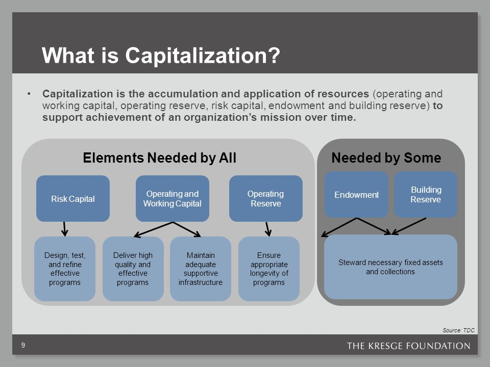 What is Capitalization.