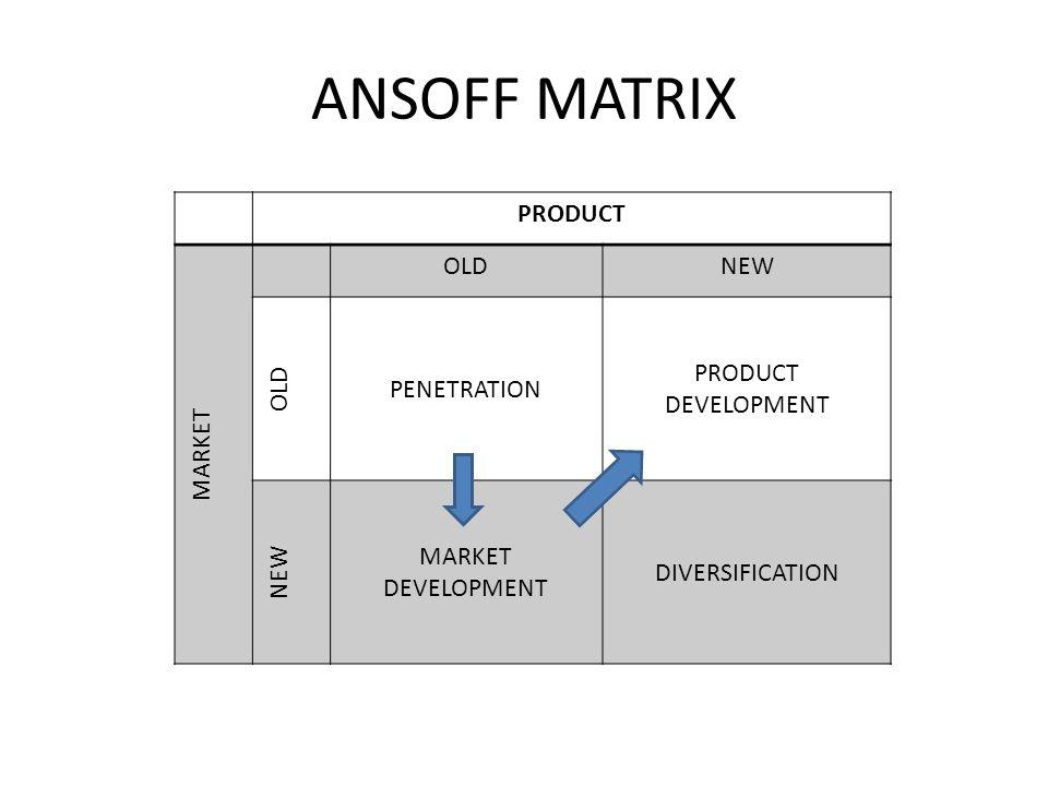 ANSOFF MATRIX PRODUCT MARKET OLDNEW OLD PENETRATION PRODUCT DEVELOPMENT NEW MARKET DEVELOPMENT DIVERSIFICATION