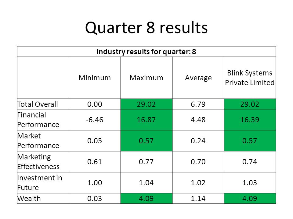 Quarter 8 results Industry results for quarter: 8 MinimumMaximumAverage Blink Systems Private Limited Total Overall0.0029.026.7929.02 Financial Performance -6.4616.874.4816.39 Market Performance 0.050.570.240.57 Marketing Effectiveness 0.610.770.700.74 Investment in Future 1.001.041.021.03 Wealth0.034.091.144.09