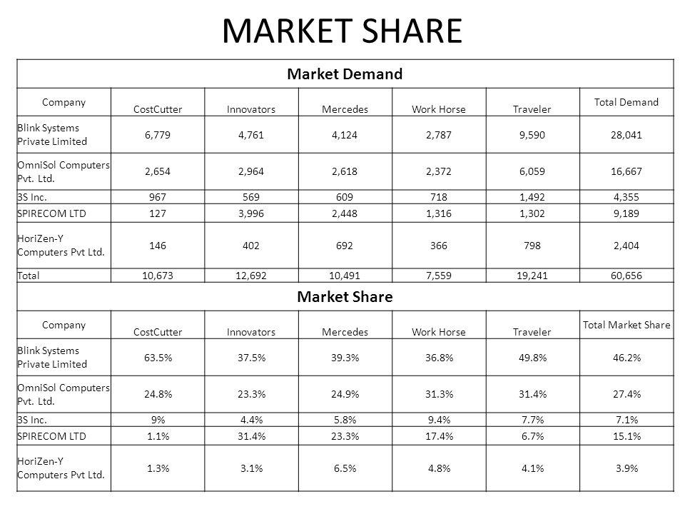 MARKET SHARE Market Demand Company CostCutterInnovatorsMercedesWork HorseTraveler Total Demand Blink Systems Private Limited 6,7794,7614,1242,7879,59028,041 OmniSol Computers Pvt.