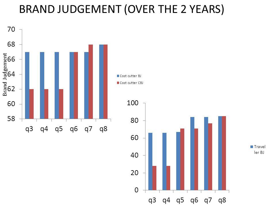 Brand Judgement BRAND JUDGEMENT (OVER THE 2 YEARS)
