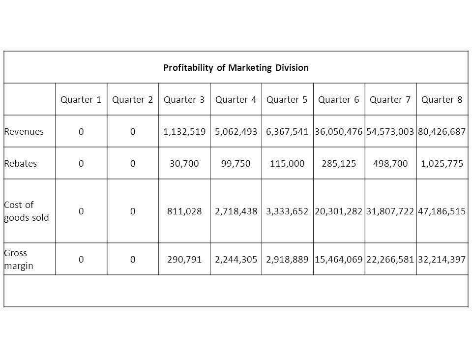Profitability of Marketing Division Quarter 1Quarter 2Quarter 3Quarter 4Quarter 5Quarter 6Quarter 7Quarter 8 Revenues001,132,5195,062,4936,367,54136,050,47654,573,00380,426,687 Rebates0030,70099,750115,000285,125498,7001,025,775 Cost of goods sold 00811,0282,718,4383,333,65220,301,28231,807,72247,186,515 Gross margin 00290,7912,244,3052,918,88915,464,06922,266,58132,214,397