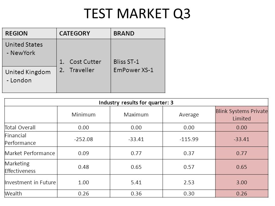 Quarter 7 Results Industry results for quarter: 7 MinimumMaximumAverage Blink Systems Private Limited Total Overall0.0344.378.9544.37 Financial Performance 1.1623.049.7823.04 Market Performance 0.080.550.250.55 Marketing Effectiveness 0.600.740.660.72 Investment in Future 1.132.241.502.24 Wealth0.092.200.562.20