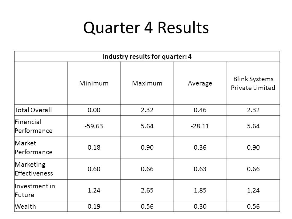 Quarter 4 Results Industry results for quarter: 4 MinimumMaximumAverage Blink Systems Private Limited Total Overall0.002.320.462.32 Financial Performance -59.635.64-28.115.64 Market Performance 0.180.900.360.90 Marketing Effectiveness 0.600.660.630.66 Investment in Future 1.242.651.851.24 Wealth0.190.560.300.56