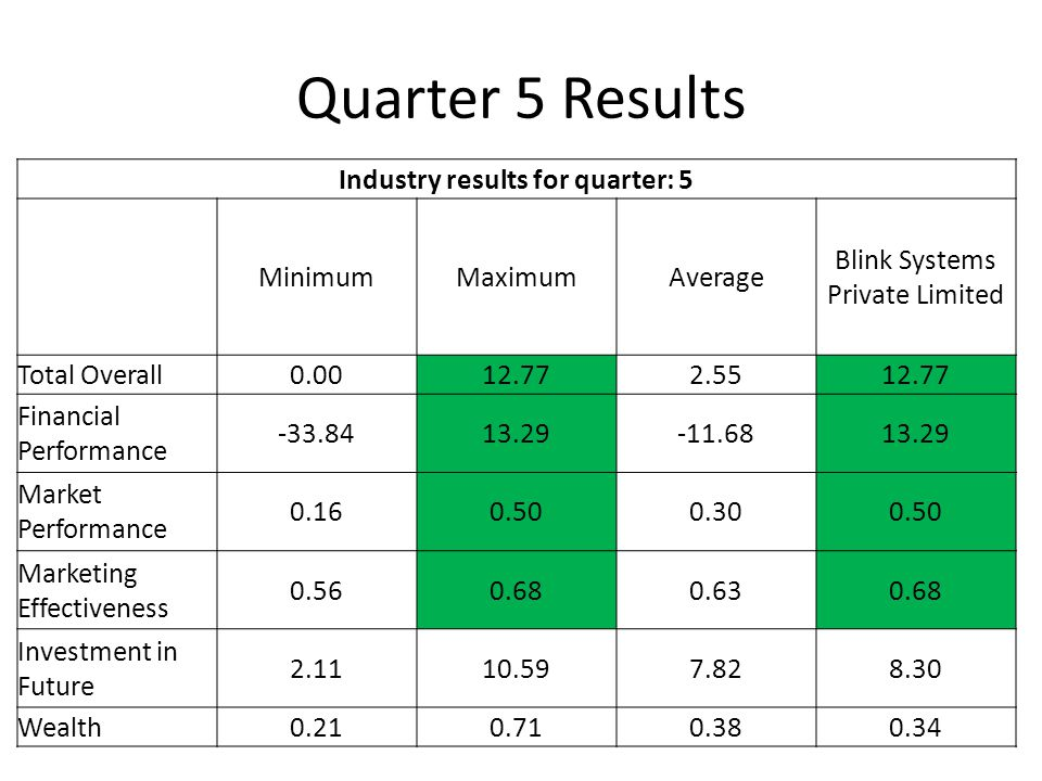 Quarter 5 Results Industry results for quarter: 5 MinimumMaximumAverage Blink Systems Private Limited Total Overall0.0012.772.5512.77 Financial Performance -33.8413.29-11.6813.29 Market Performance 0.160.500.300.50 Marketing Effectiveness 0.560.680.630.68 Investment in Future 2.1110.597.828.30 Wealth0.210.710.380.34