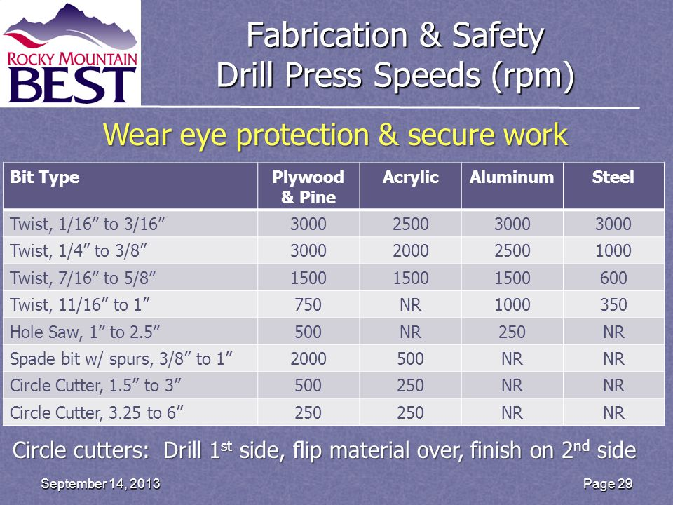 Fabrication & Safety Drill Press Speeds (rpm) Page 29September 14, 2013 Bit TypePlywood & Pine AcrylicAluminumSteel Twist, 1/16 to 3/16 300025003000 Twist, 1/4 to 3/8 3000200025001000 Twist, 7/16 to 5/8 1500 600 Twist, 11/16 to 1 750NR1000350 Hole Saw, 1 to 2.5 500NR250NR Spade bit w/ spurs, 3/8 to 1 2000500NR Circle Cutter, 1.5 to 3 500250NR Circle Cutter, 3.25 to 6 250 NR Circle cutters: Drill 1 st side, flip material over, finish on 2 nd side Wear eye protection & secure work