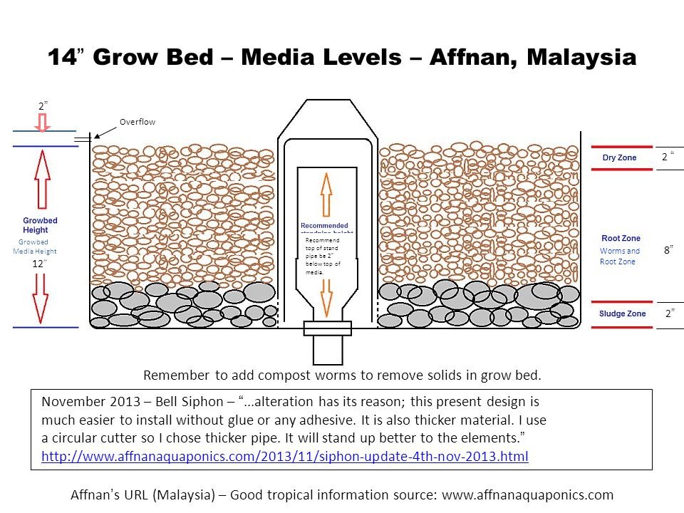 14 Grow Bed – Media Levels – Affnan, Malaysia 2 2 2 8 8 12 2 2 Affnan ' s URL (Malaysia) – Good tropical information source: www.affnanaquaponics.com Growbed Media Height Recommend top of stand pipe be 2 below top of media.