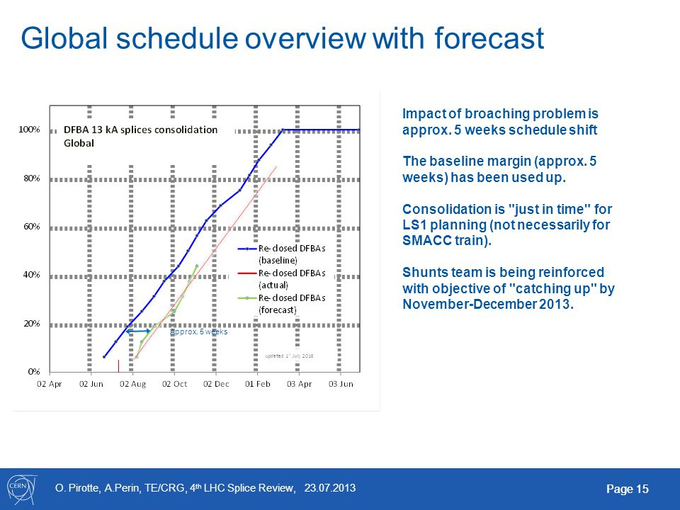 O. Pirotte, A.Perin, TE/CRG, 4 th LHC Splice Review, 23.07.2013 Page 15 Global schedule overview with forecast Approx. 5 weeks Impact of broaching pro