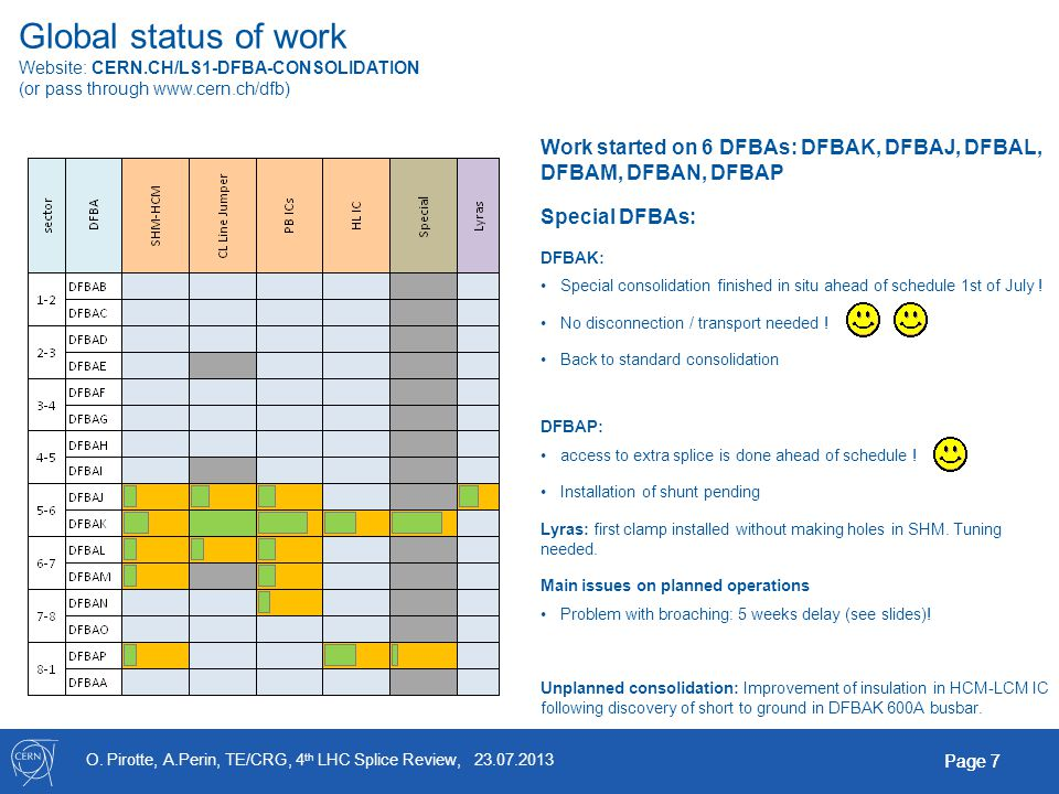 O. Pirotte, A.Perin, TE/CRG, 4 th LHC Splice Review, 23.07.2013 Page 7 Global status of work Website: CERN.CH/LS1-DFBA-CONSOLIDATION (or pass through
