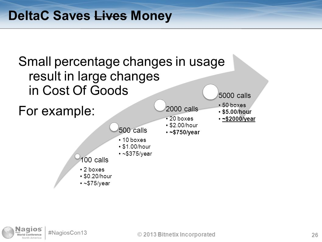 26 DeltaC Saves Lives Money Small percentage changes in usage result in large changes in Cost Of Goods For example: © 2013 Bitnetix Incorporated 100 calls 2 boxes $0.20/hour ~$75/year 500 calls 10 boxes $1.00/hour ~$375/year 2000 calls 20 boxes $2.00/hour ~$750/year 5000 calls 50 boxes $5.00/hour ~$2000/year