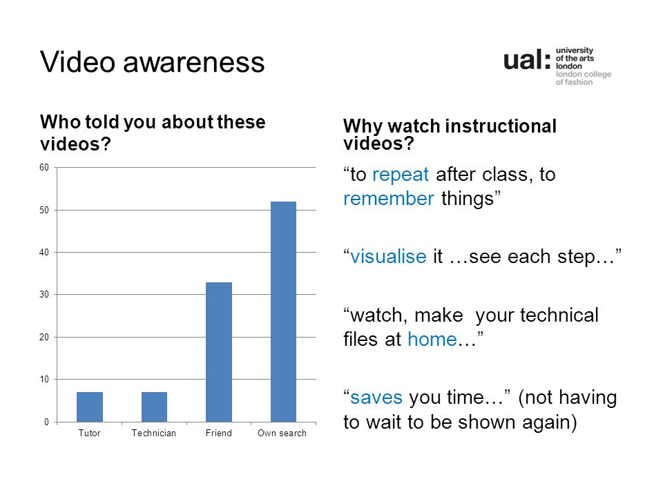 Video awareness Who told you about these videos. Why watch instructional videos.