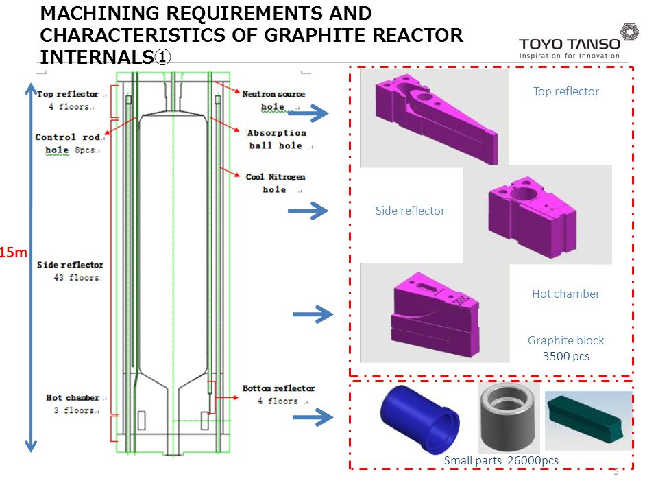15m Graphite block 3500 pcs Small parts 26000pcs MACHINING REQUIREMENTS AND CHARACTERISTICS OF GRAPHITE REACTOR INTERNALS ① 5 Top reflector Side reflector Hot chamber