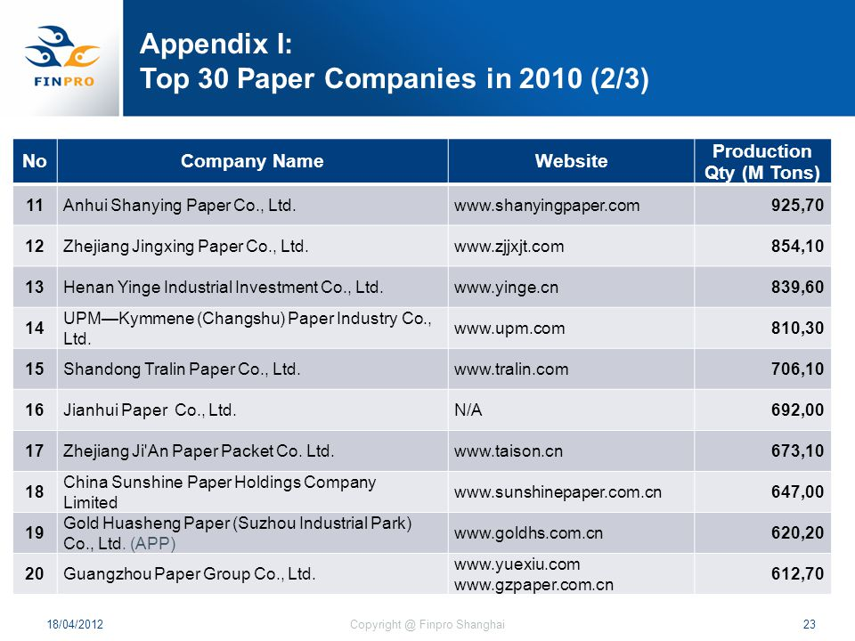 Appendix I: Top 30 Paper Companies in 2010 (2/3) NoCompany NameWebsite Production Qty (M Tons) 11Anhui Shanying Paper Co., Ltd.www.shanyingpaper.com92