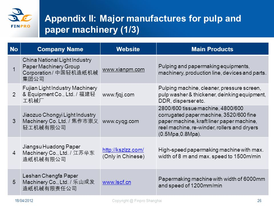 Appendix II: Major manufactures for pulp and paper machinery (1/3) 18/04/201226Copyright @ Finpro Shanghai NoCompany NameWebsiteMain Products 1 China National Light Industry Paper Machinery Group Corporation / 中国轻机造纸机械 集团公司 www.xianpm.com Pulping and papermaking equipments, machinery, production line, devices and parts.
