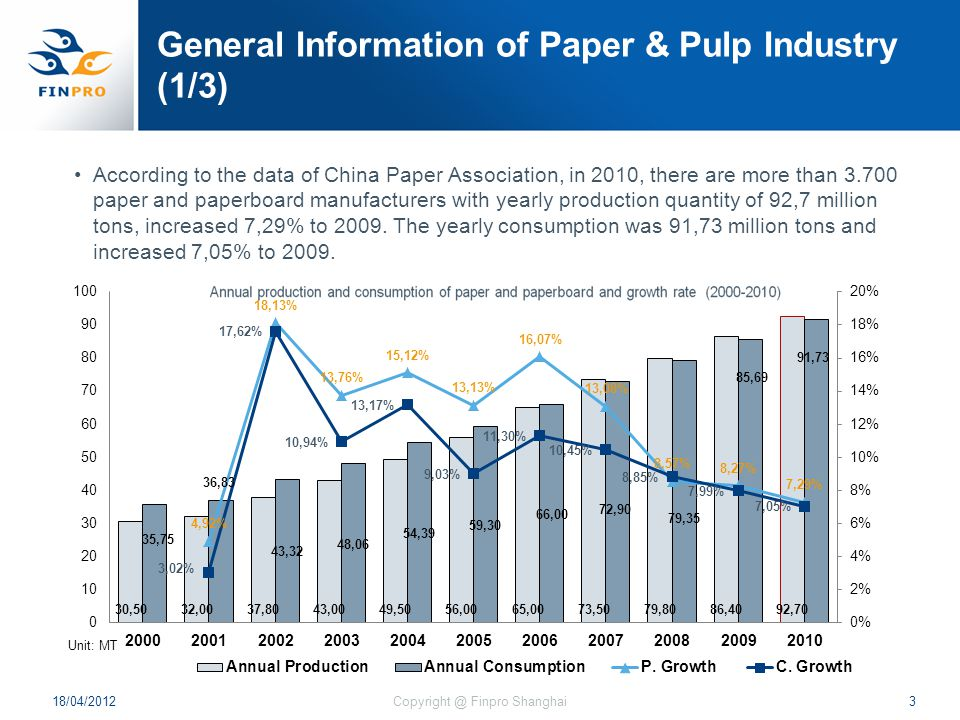 General Information of Paper & Pulp Industry (1/3) According to the data of China Paper Association, in 2010, there are more than 3.700 paper and paperboard manufacturers with yearly production quantity of 92,7 million tons, increased 7,29% to 2009.